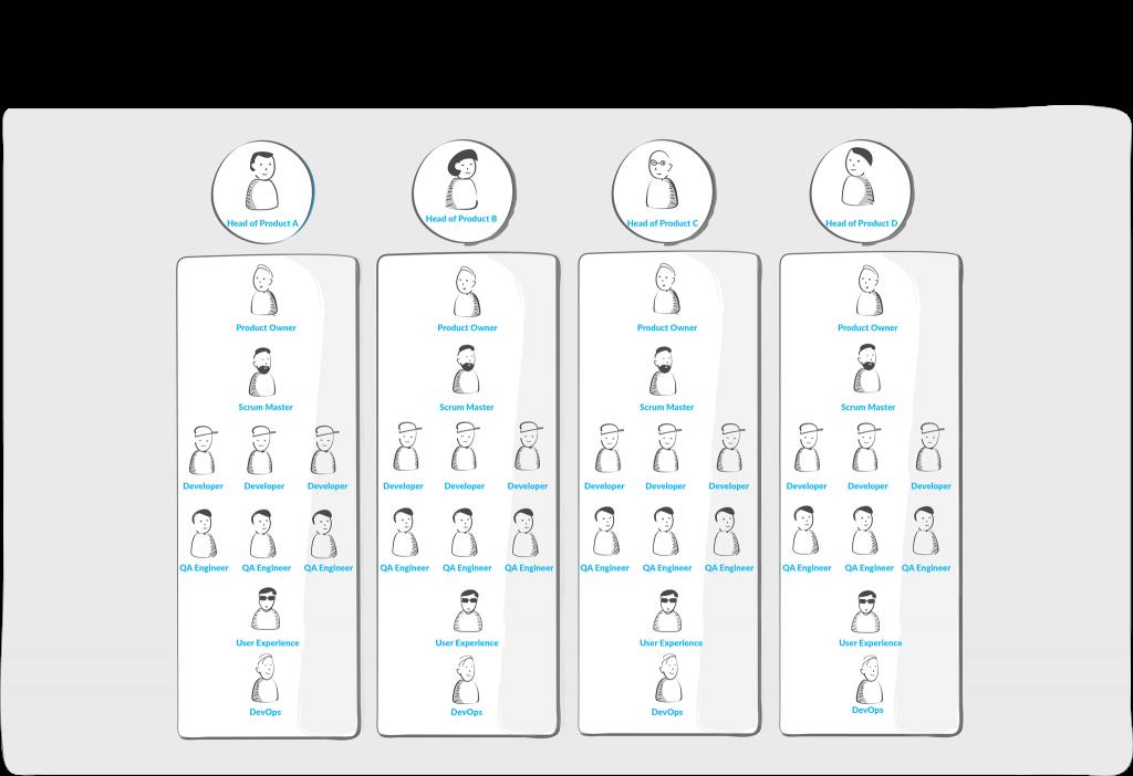 Matrix Organisational Structure